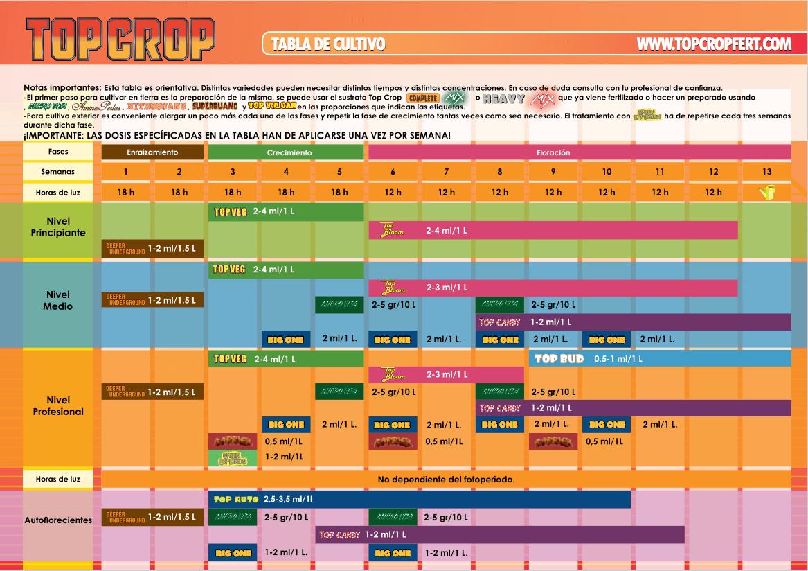 tabla de riego top crop