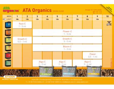 Tablas de Riego ATA Organics