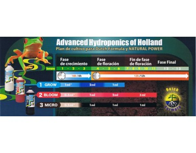 Tablas de Riego Advanced Hydroponics